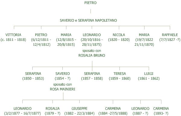 Saverio e Serafina Napoletano
