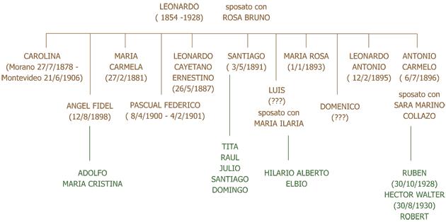 discendenti di leonardo