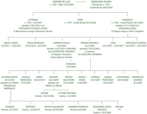 Albero genealogico della famiglia De Luca
