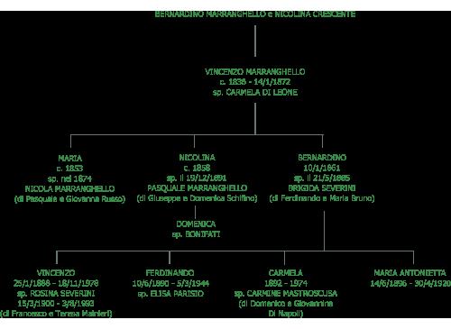 albero genealogico famiglia Marranghello