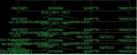 albero genealogico famiglia Stancati